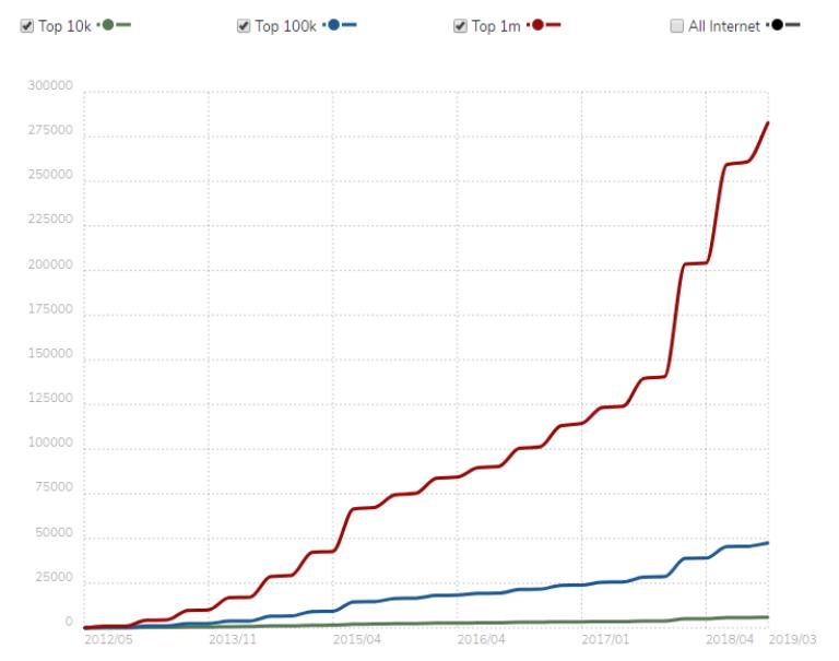 Como véis, el uso de google tag manager ha crecido exponencialmente en el último año