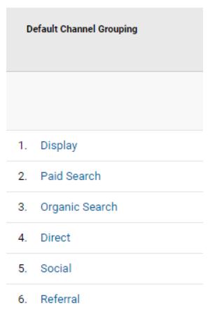 Como podemos observar, entre los canales de tráfico entrante en la web se encuentra el objetivo de este artículo, los referrals