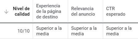 Las 3 métricas fundamentales que Google usa para definir el Quality Score son estas.