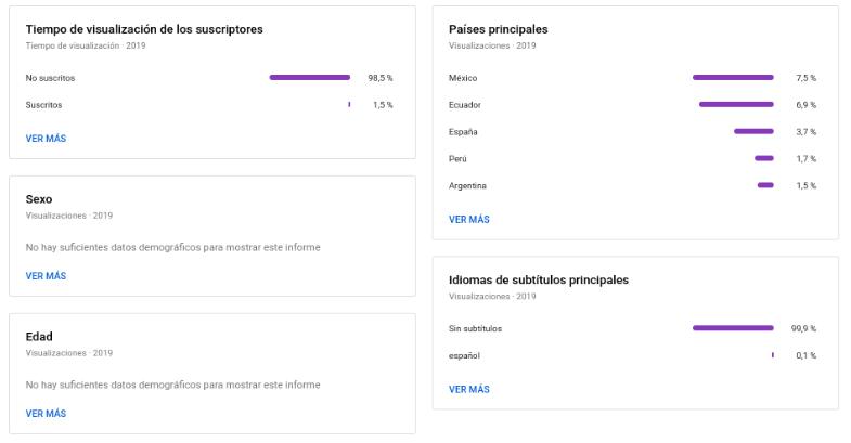 Youtube Analytics, cuando tenemos suficientes datos, nos permite incluso extrapolar un perfil de aquellos que ven nuestros vídeos