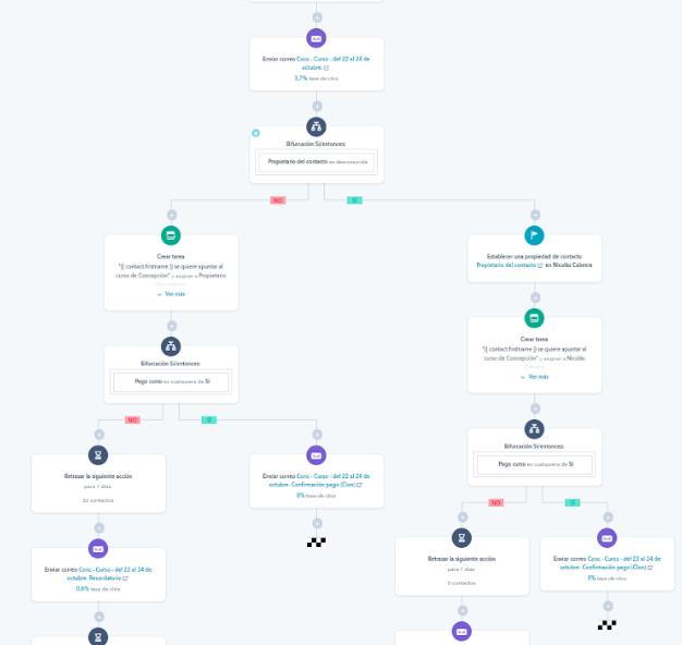 Un workflow puede complicarse más o menos en función de los pasos que queramos dar, incluyendo reimpactar al usuario en sucesivas fases, incluyendo más o menos canales, etc.