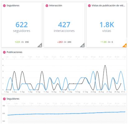 Hootsuite también es una buena herramienta para obtener datos de tus campañas de manera más asequible