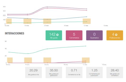 Metricool tiene una versión gratuïta que permite extraer datos de valor de tus campañas