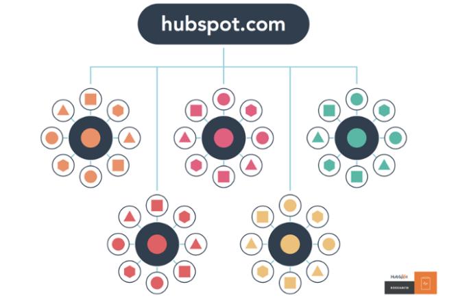 Lo ideal, como ilustra esta infografía, es tener más de una pillar page, potenciando así distitnas keywords